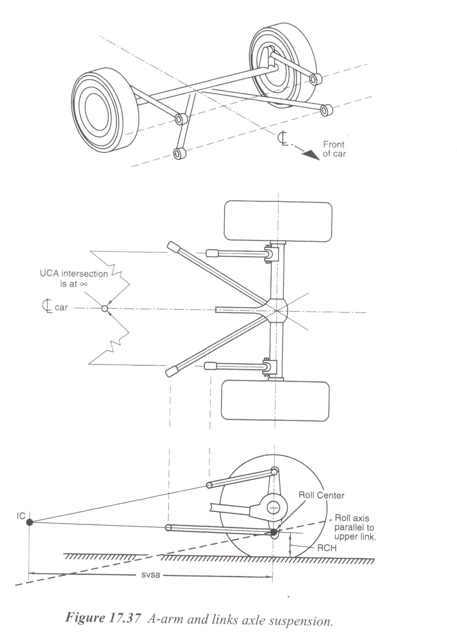Finding the Roll Center for a 3/4 Link Rear | race-deZert