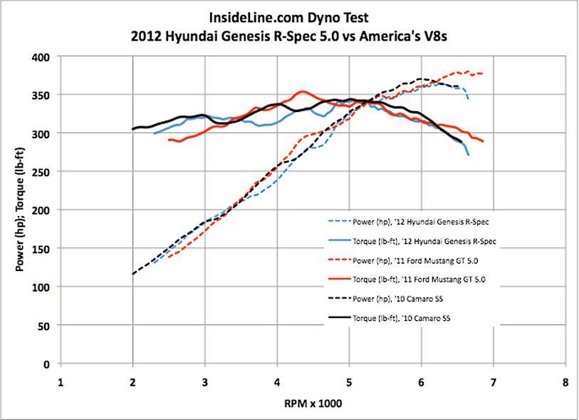 6100 Engines Comparison   race-deZert