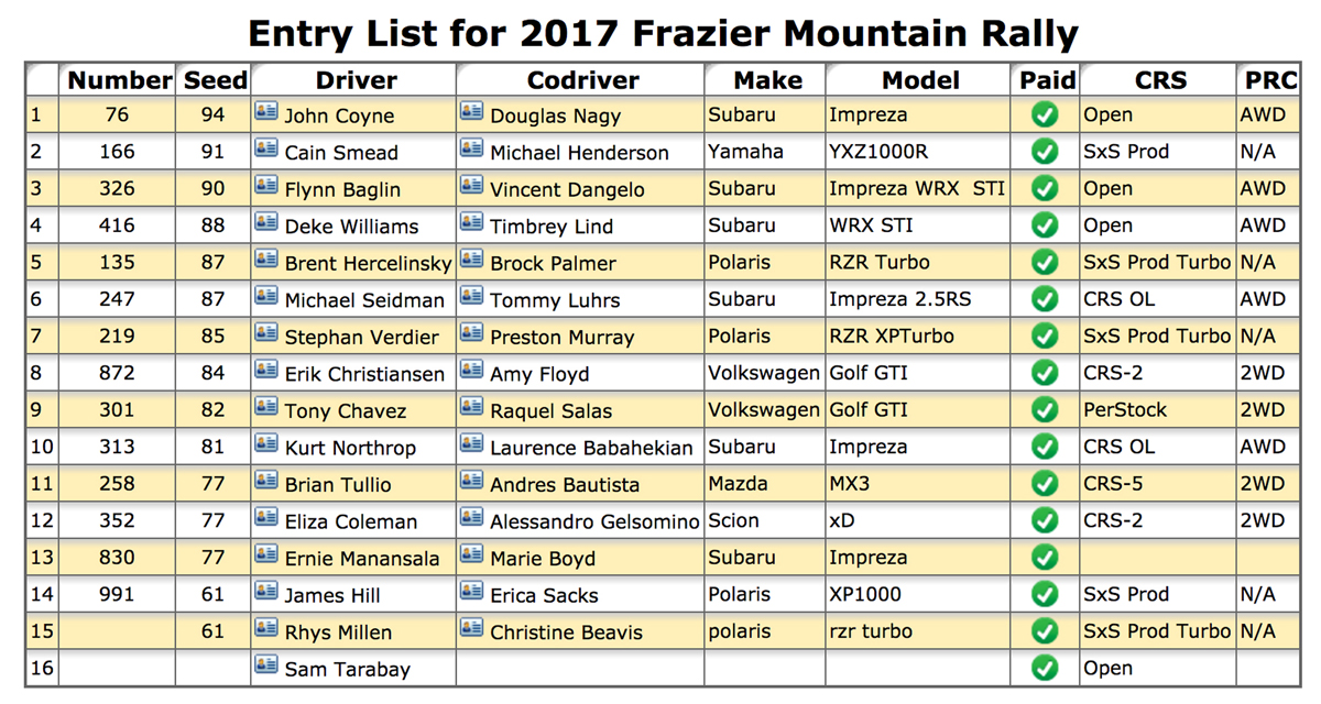 Frazier_Mountain_Rally_entry_list.jpg