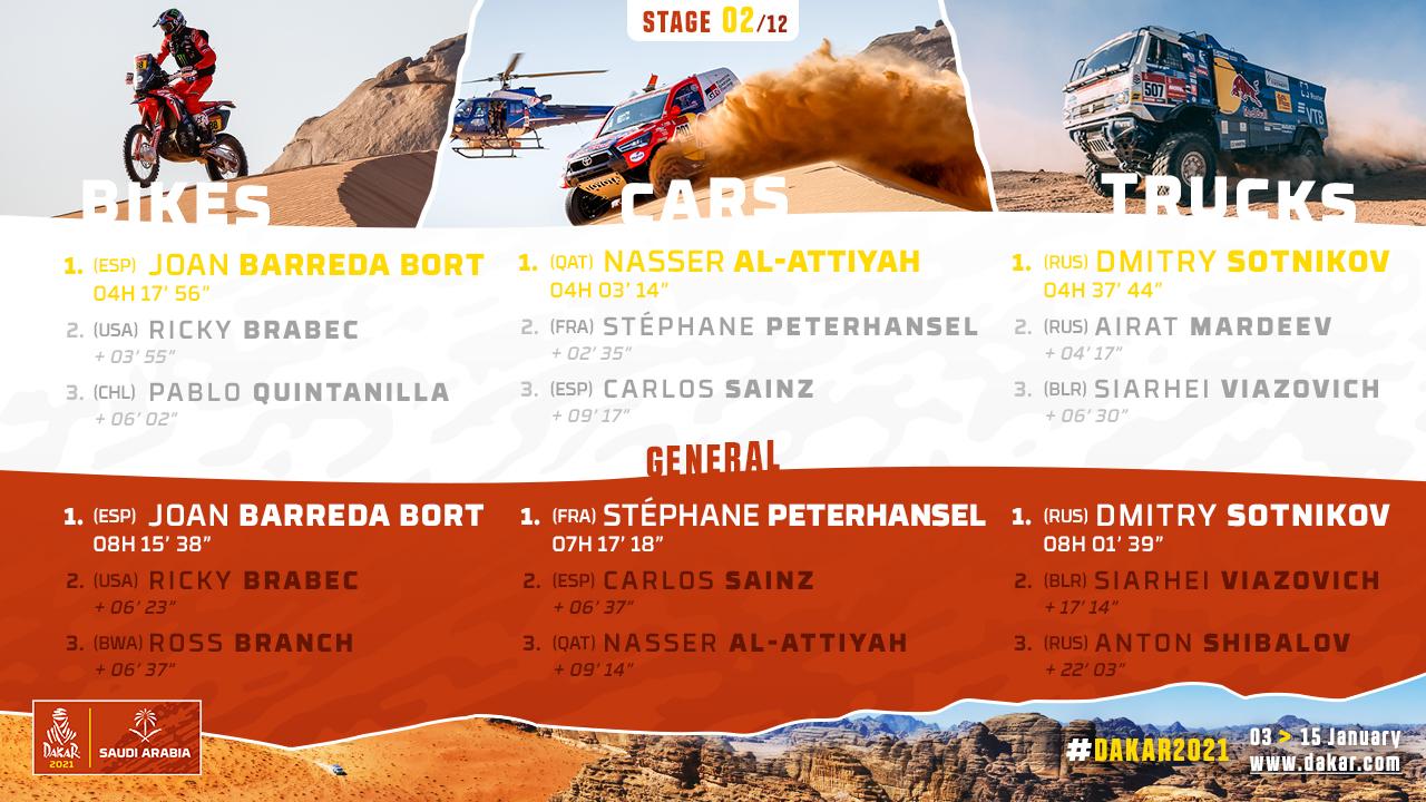 2021-Dakar-S2-Results1.jpg