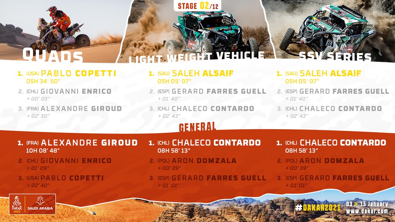 2021-Dakar-S2-Results2.jpg