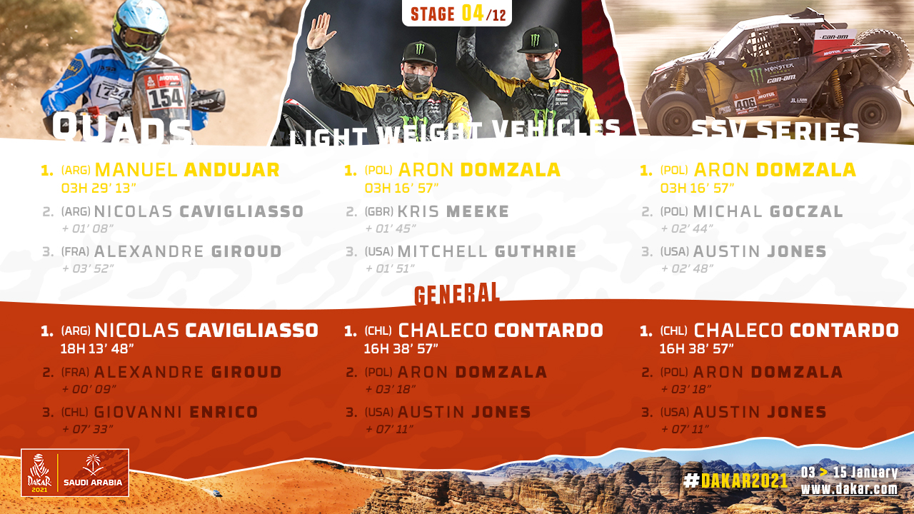 2021-Dakar-S4-Results2.jpg