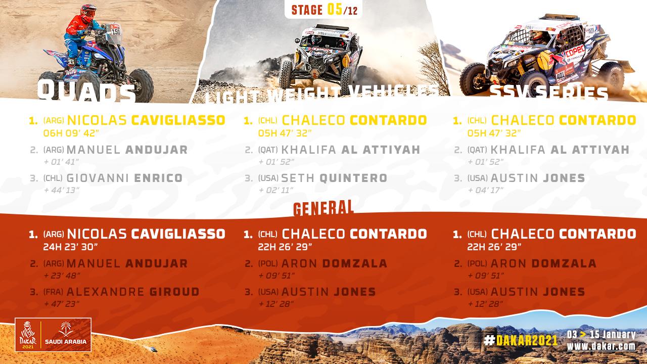 2021-Dakar-S5-Results2.jpg