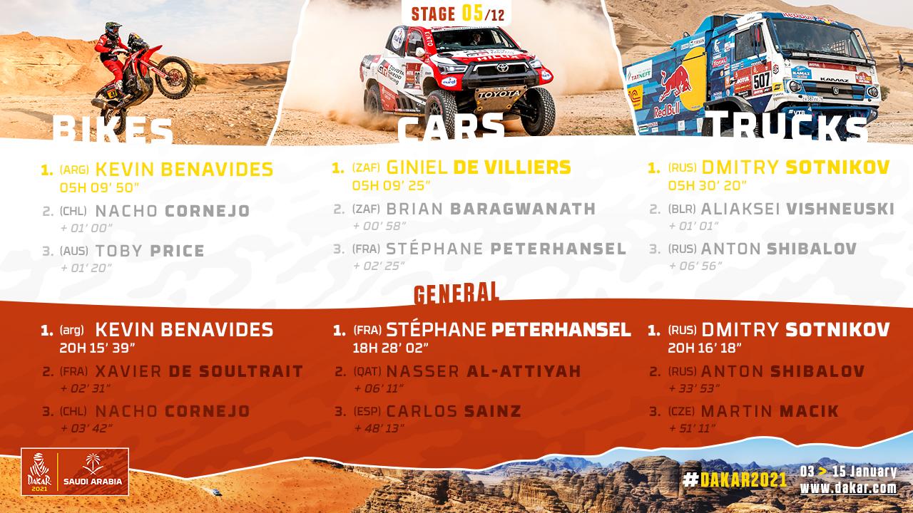 2021-Dakar-S5-Results1.jpg