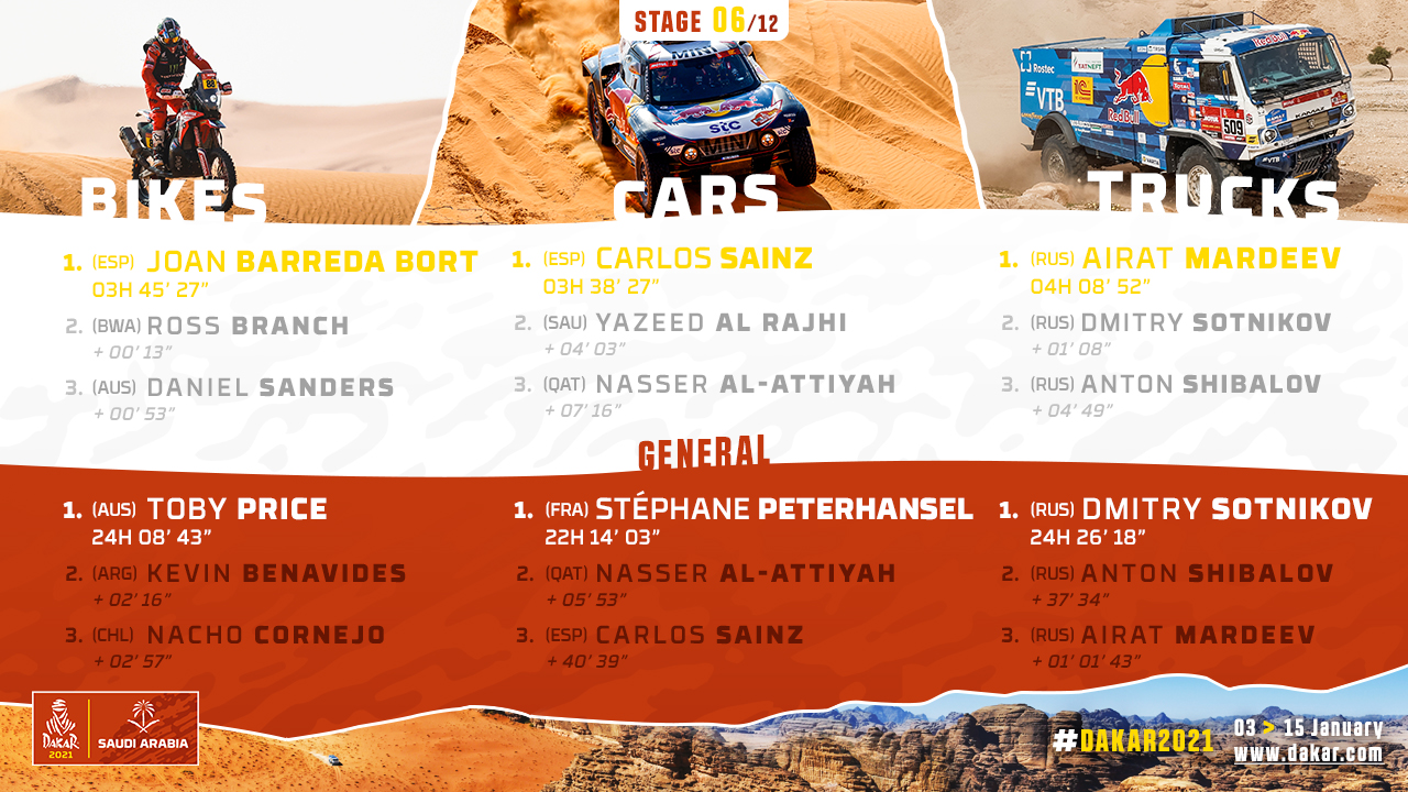 2021-Dakar-S6-Results1.jpg