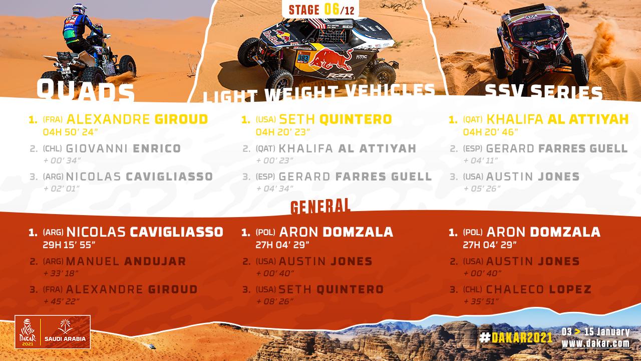 2021-Dakar-S6-Results2.jpg