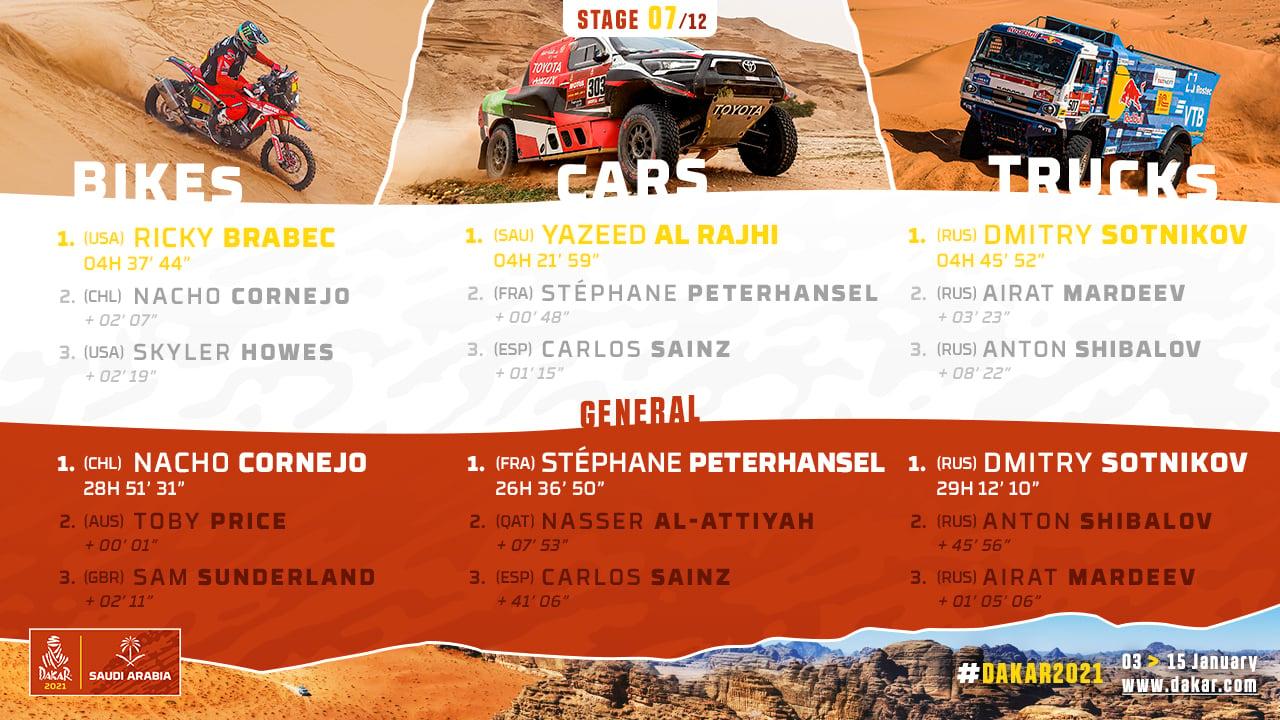 2021-Dakar-S7-Results1.jpg