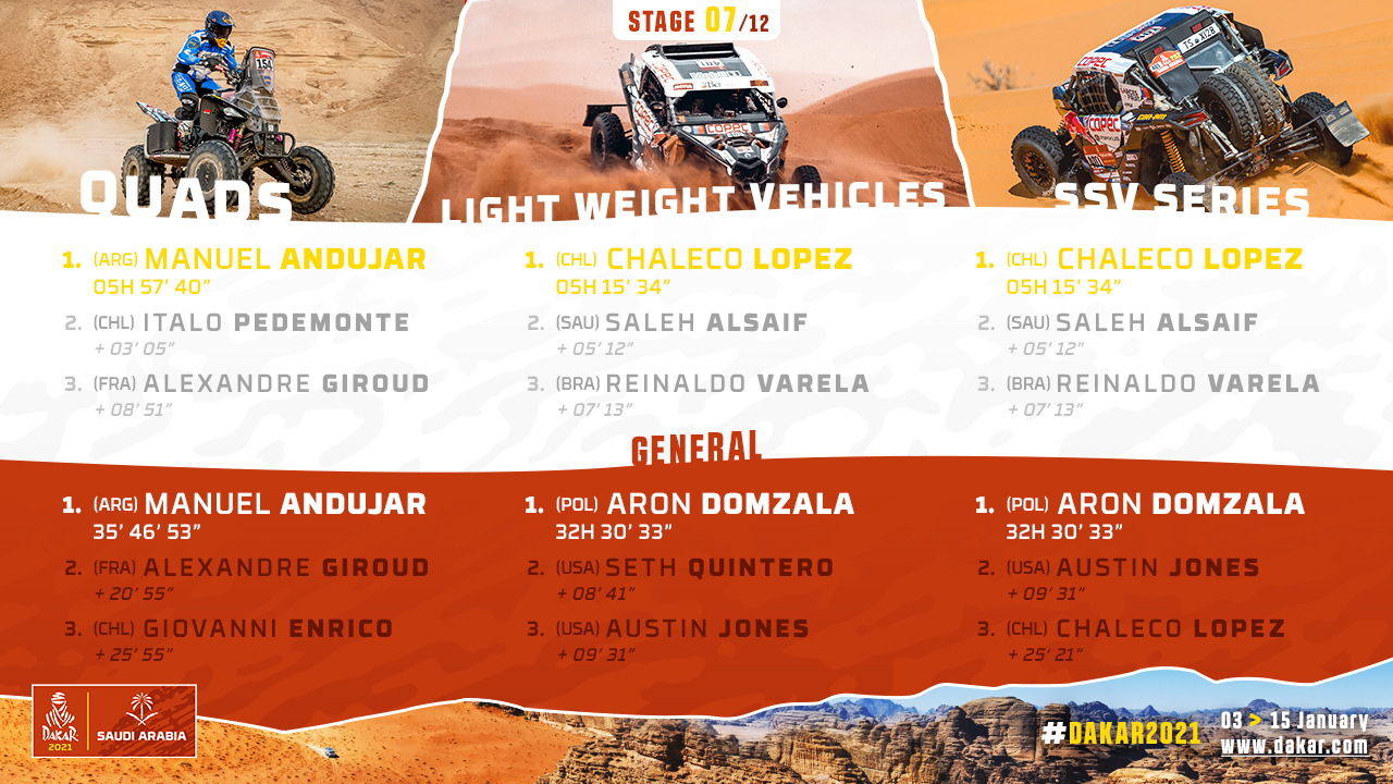 2021-Dakar-S7-Results2.jpg