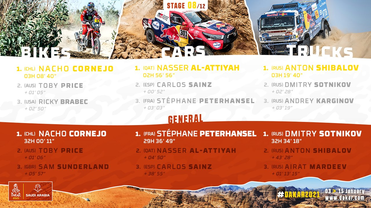 2021-Dakar-S8-Results1.jpg