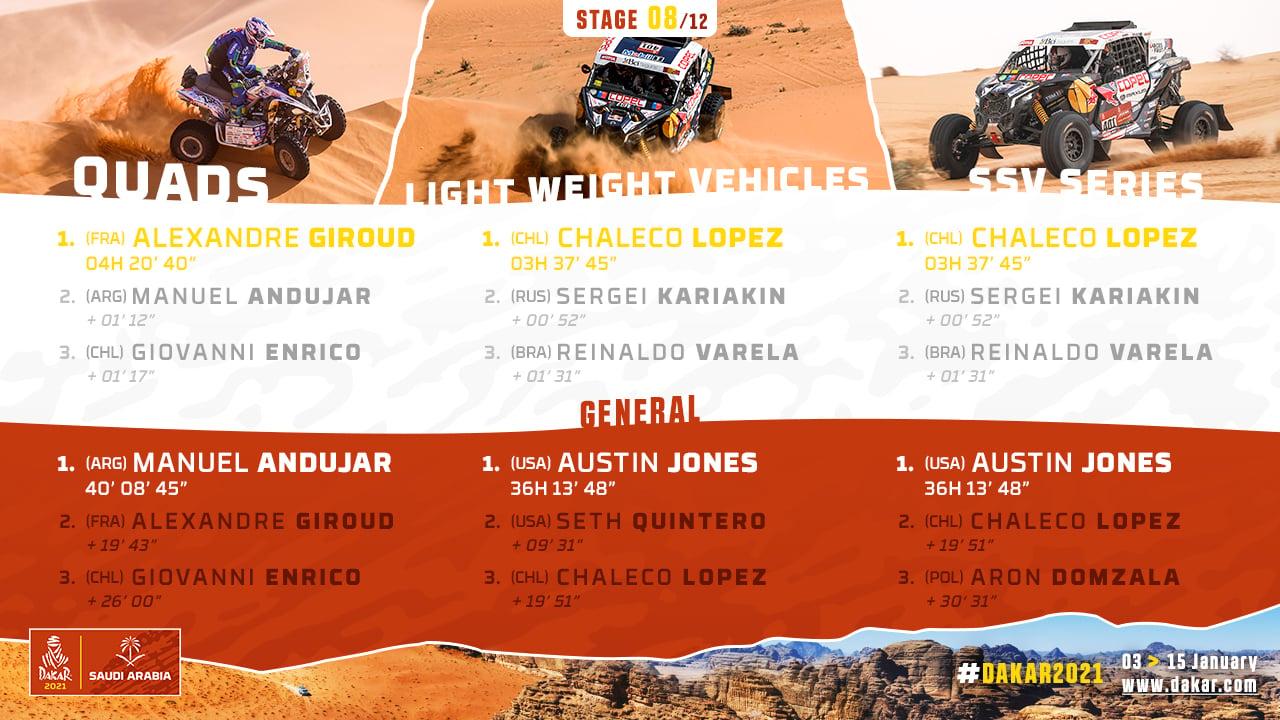 2021-Dakar-S8-Results2.jpg