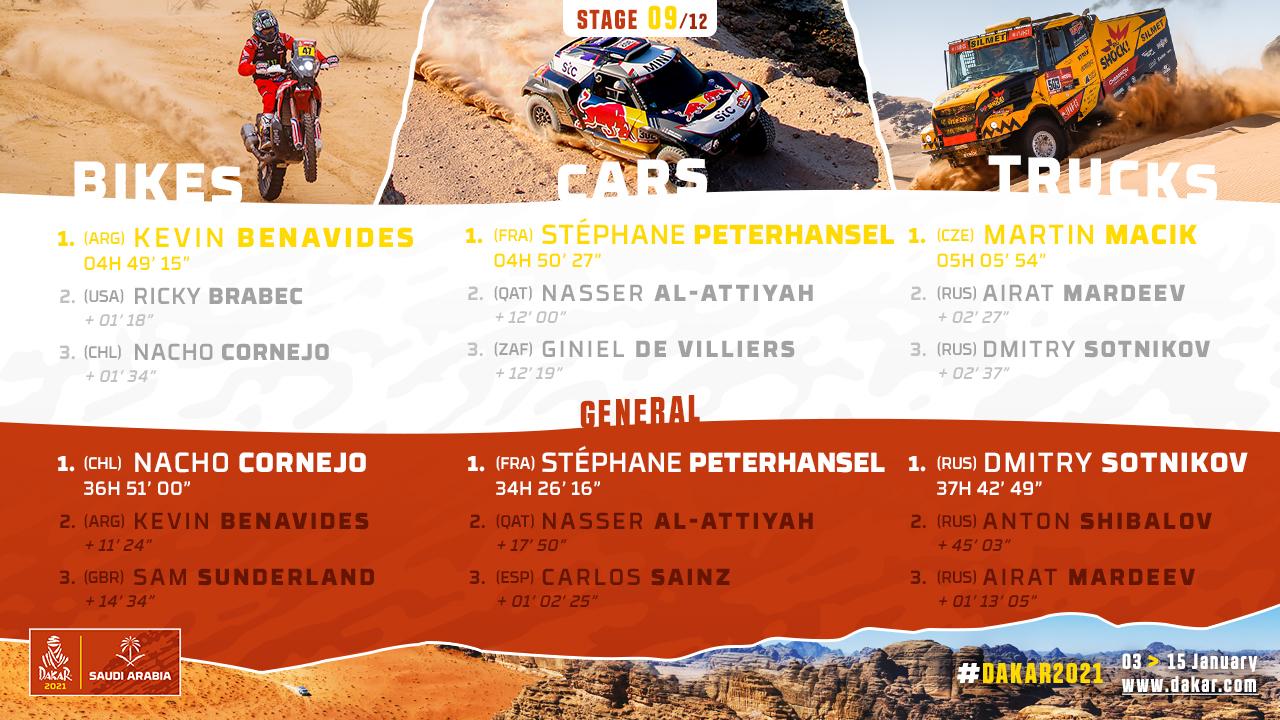 2021-Dakar-S9-Results1.jpg