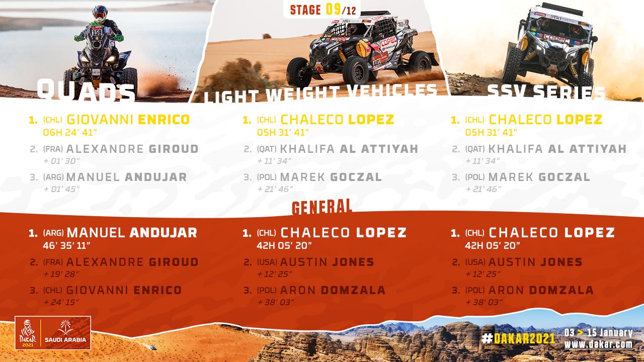 2021-Dakar-S9-Results2.jpg