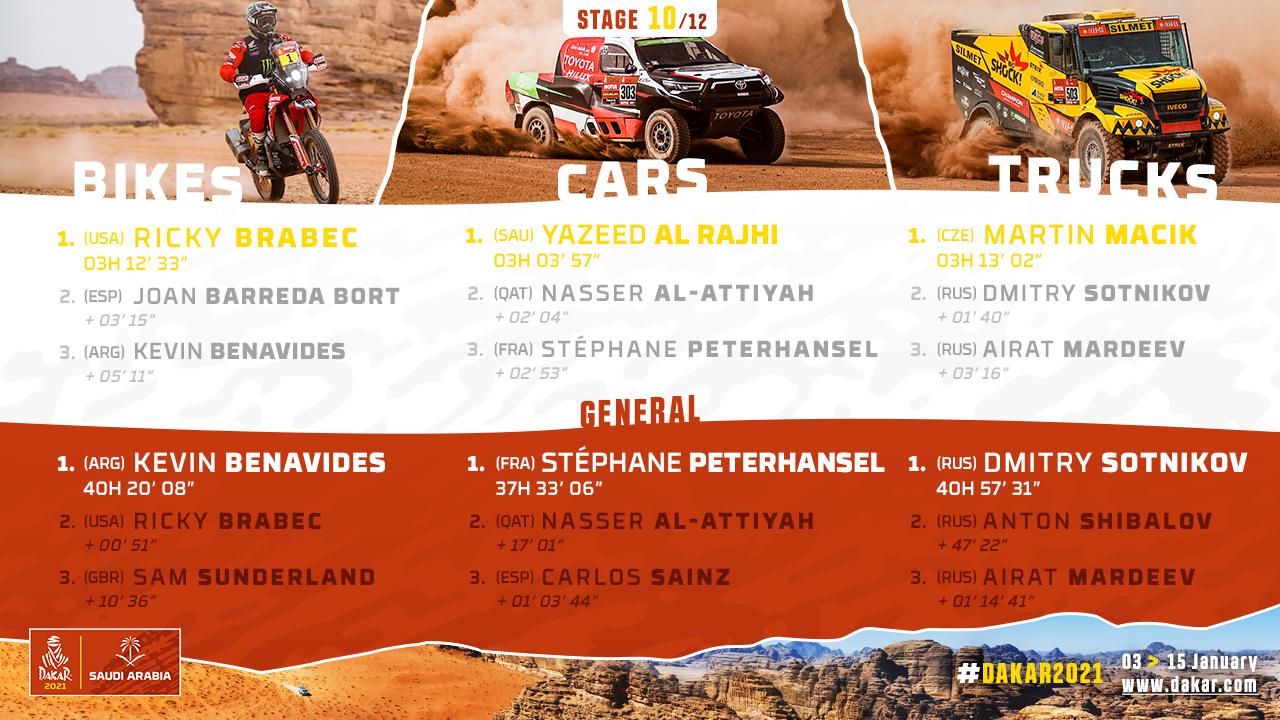 2021-Dakar-S10-Results1.jpg