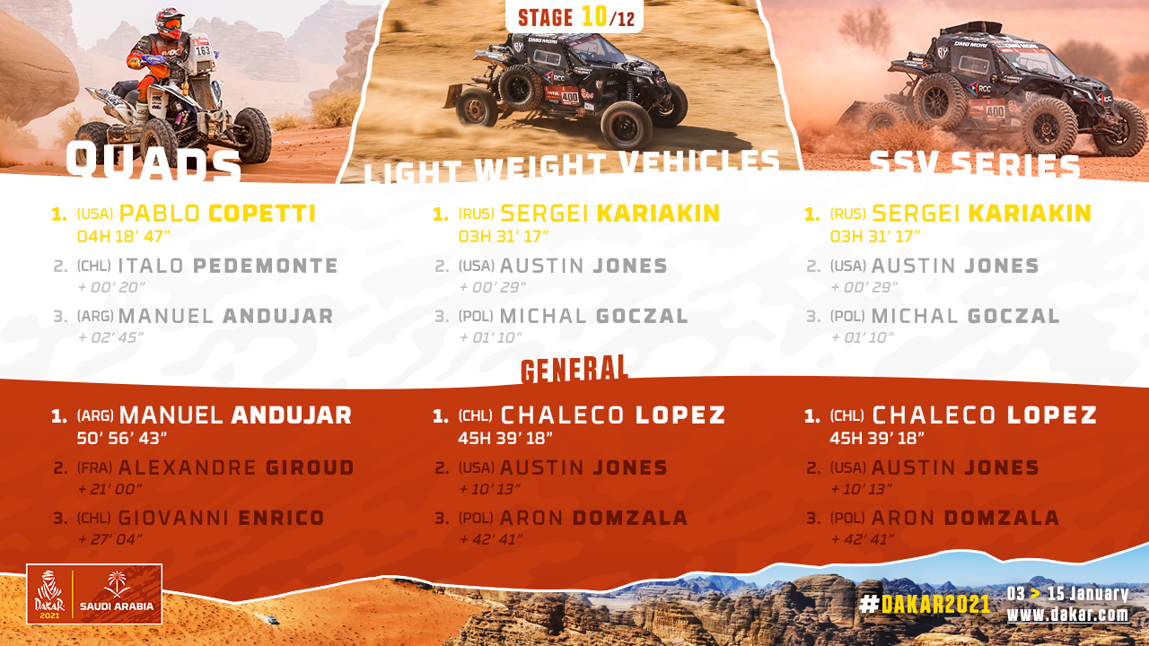 2021-Dakar-S10-Results2.jpg