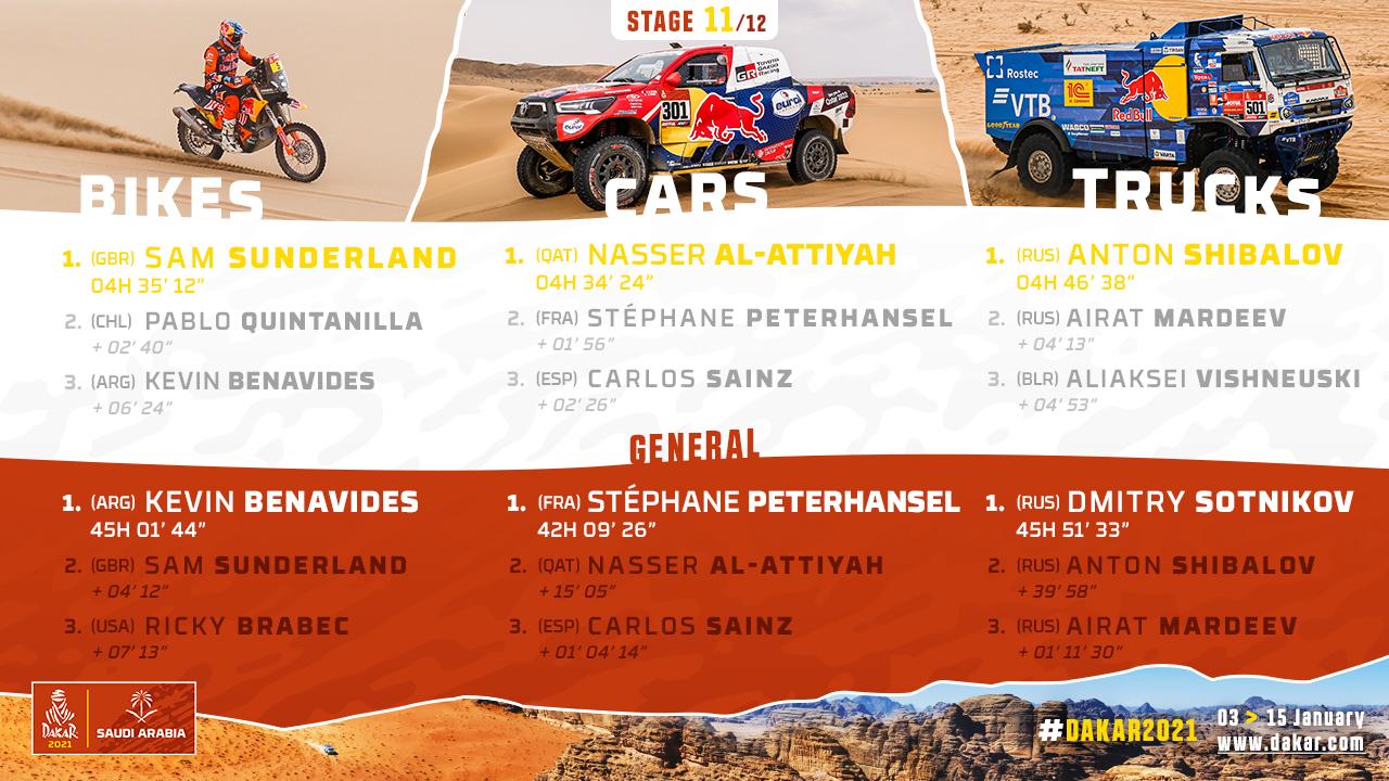 2021-Dakar-S11-Results1.jpg