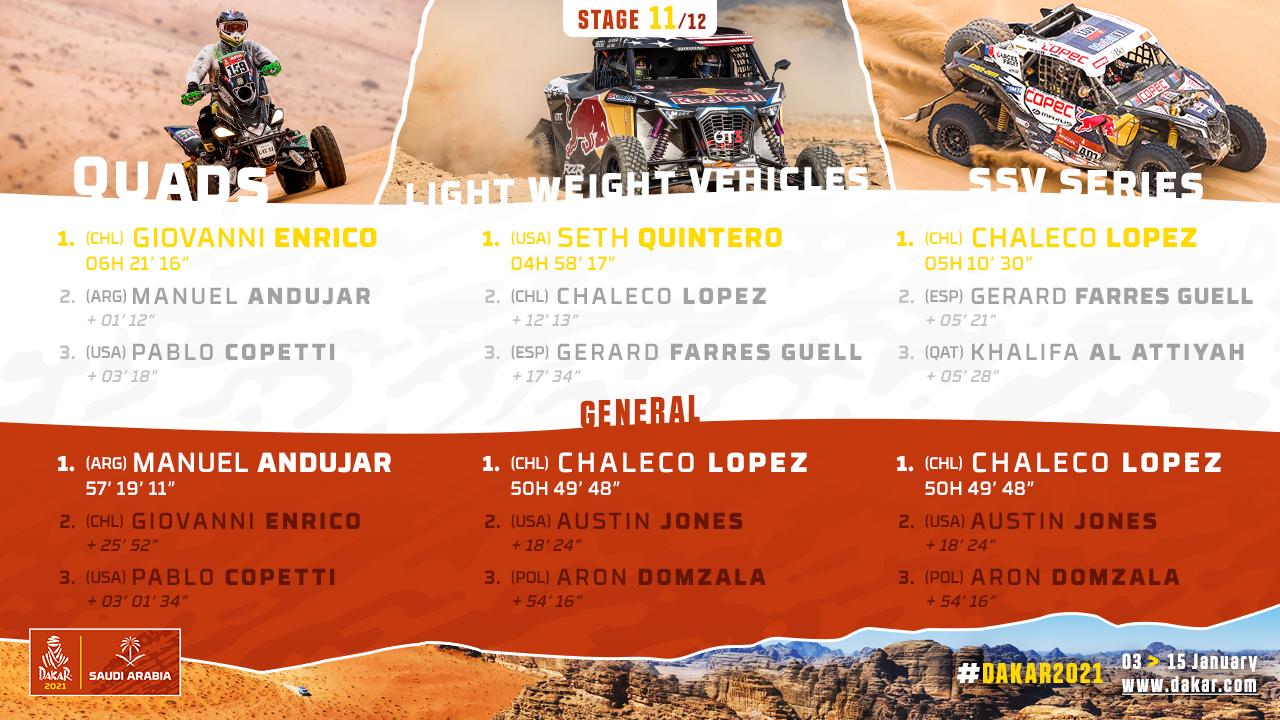 2021-Dakar-S11-Results2.jpg