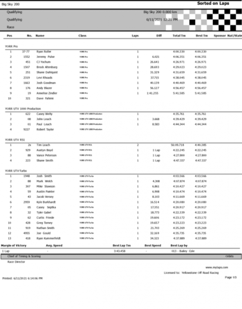 2021-Ultra4-Big-Sky-200-Qualifying-Results-1.png