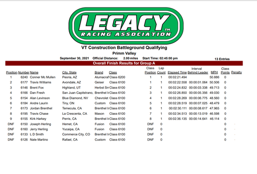2021-LEGACY-Battleground-qualifying-results-6100-6200.png